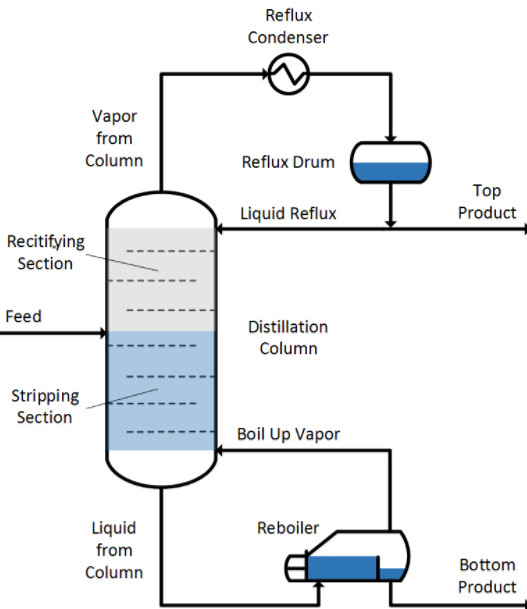 A fractionating column is an essential item used in distillation of liquid mixtures so as to separate the mixture into its component parts, or fractions, based on the differences in volatilities