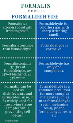 Difference Between Formalin and Formaldehyde
