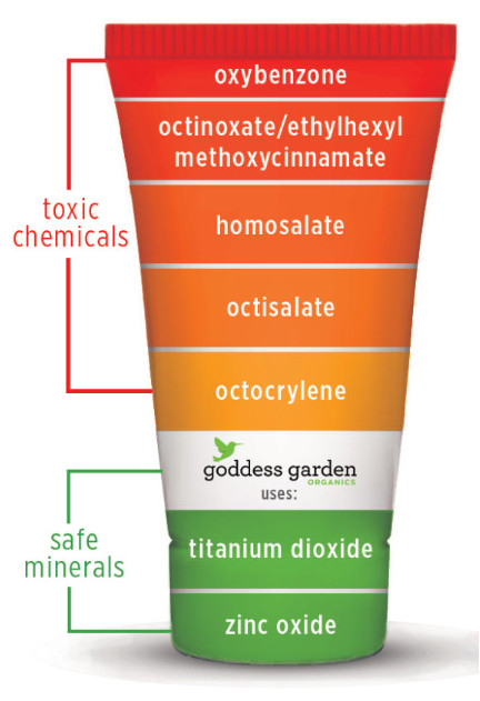 Oxybenzone is one of the most toxic ingredients found in cosmetic products