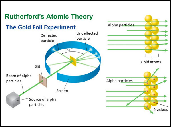 Rutherford overturned Thomsons model in 1911 with his well known gold foil experiment in which he demonstrated that the atom has a tiny and heavy nucleus.