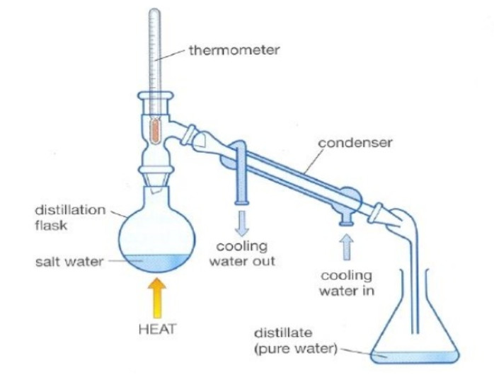 Simple distillation (the procedure outlined below) can be used effectively to separate liquids that have at least fifty degrees difference in their boiling points