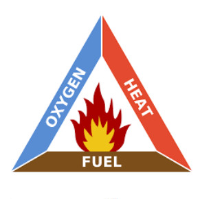 The fire triangles or combustion triangles are simple models for understanding the necessary ingredients for most fires. heat, fuel, and an oxidizing agent (usually oxygen)