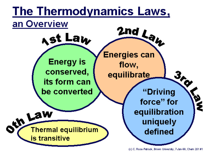 The four laws of thermodynamics define fundamental physical quantities (temperature, energy, and entropy) that characterize thermodynamic systems at thermal equilibrium