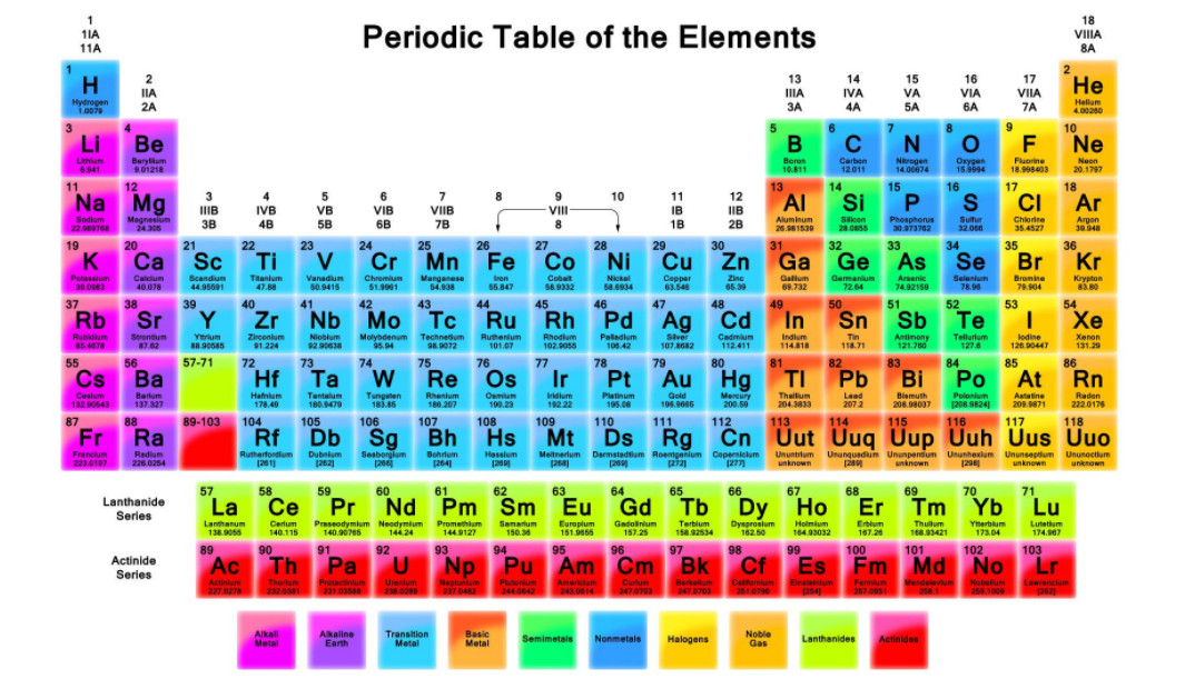 The periodic table is a tabular arrangement of the chemical elements, ordered by their atomic number, electron configurations, and recurring chemical properties