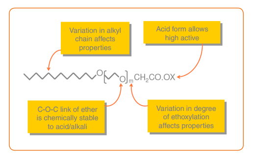 alkyl ether carboxylates chemistry