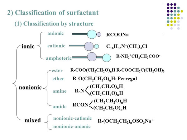 classification of surfactants