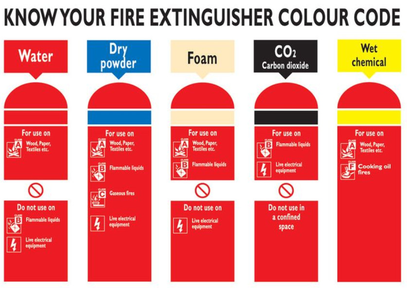 color codes of  fire extinguisher