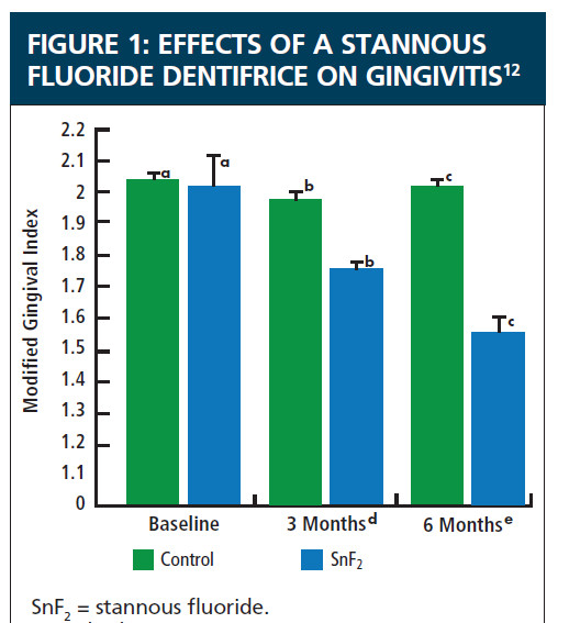 effect of stannous fluoride dentifrice on gingivitis ref pharmacy time.com 3