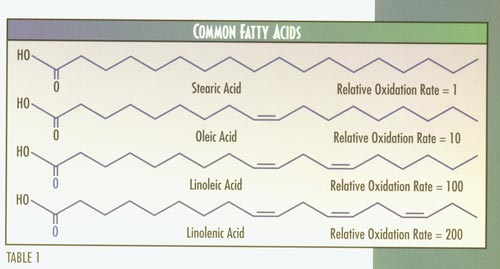Fatty Acid