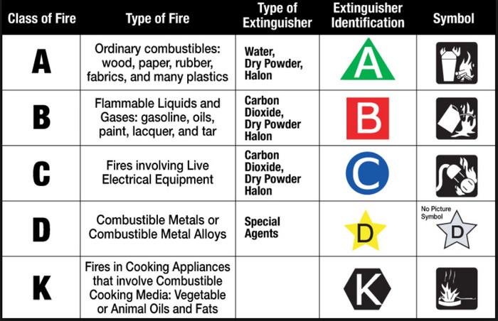 fire classification