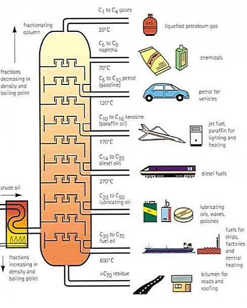 fractions of distillation column
