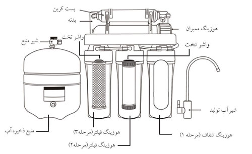 in house water treatment