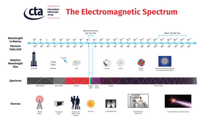 size of electromagnetic spectrum